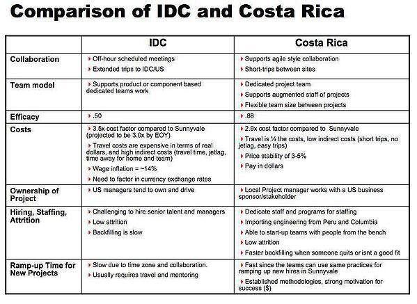Comparison_of_IDC_and_Costa_Rica