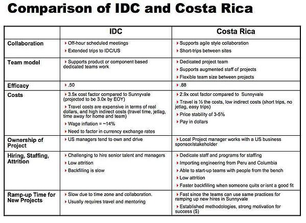 Comparison_of_IDC_and_Costa_Rica