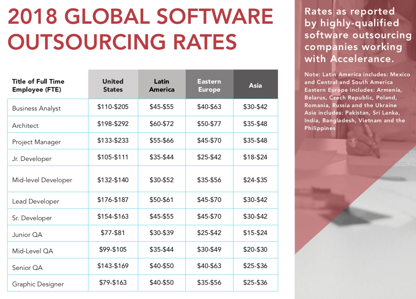 2018 Outsourcing Rates