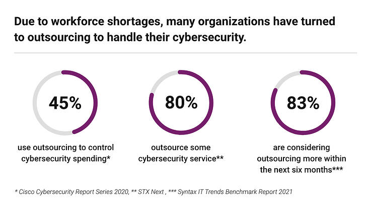 Cybersecurity Outsourcing Trends