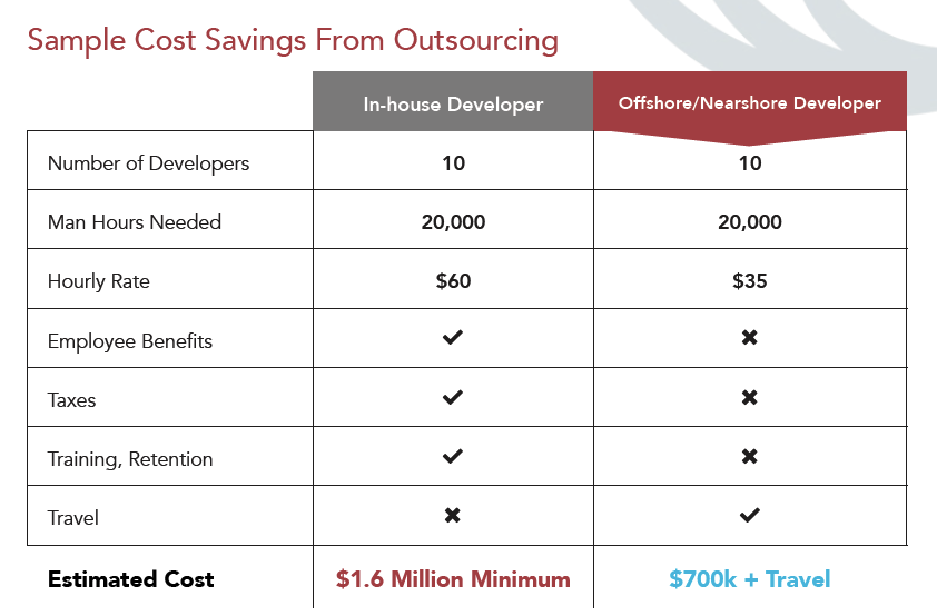 software-outsourcing-rates-guide.png