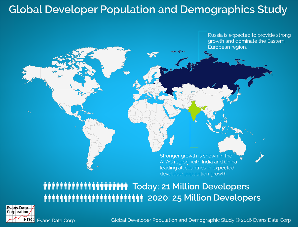 Global Developer Population and Demographic Study