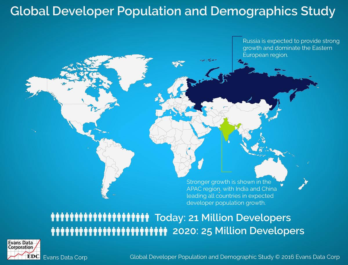 Global Developer Population and Demographic Study