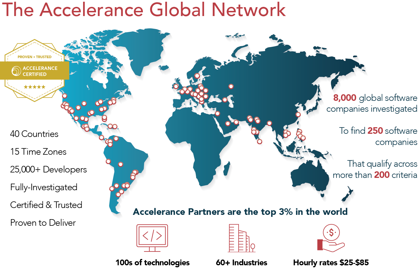 Accelerance Global Network